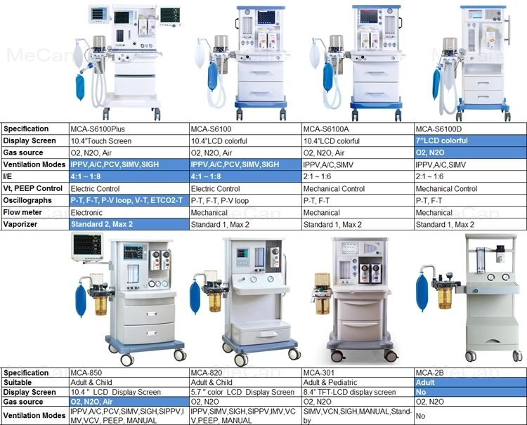 Medical Equipment Clinical Anesthesiology Machine