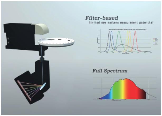 Laboratory Clinic Fully Automated Dry Chemistry Analyzer 4