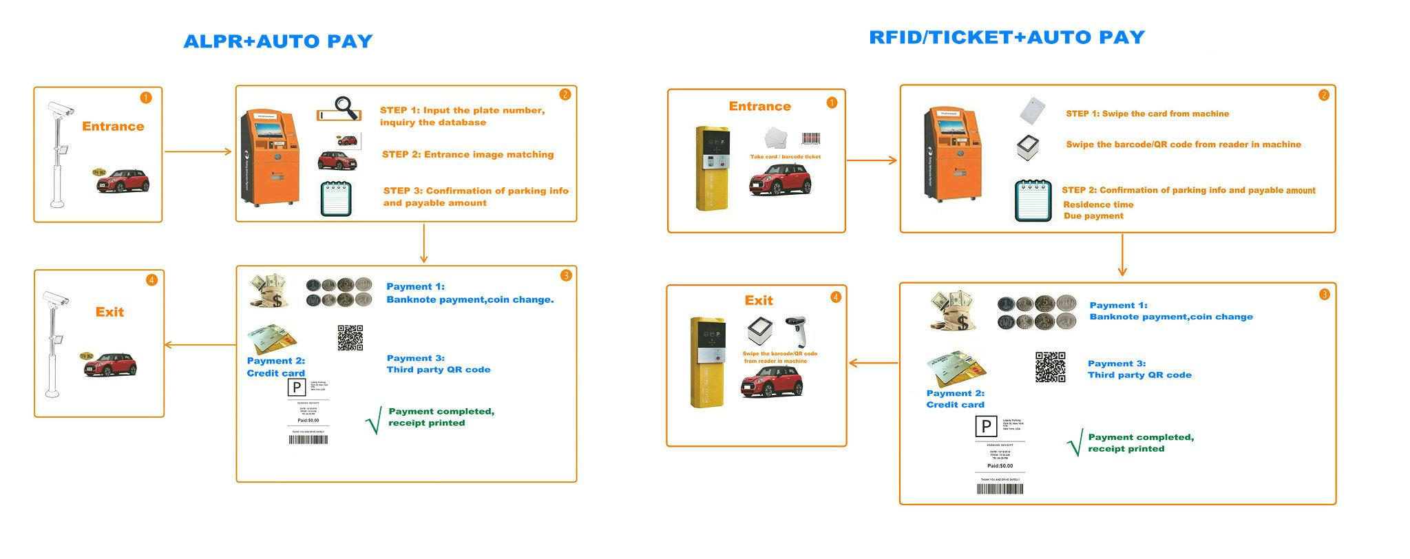 alpr RFID autopay processing.jpg
